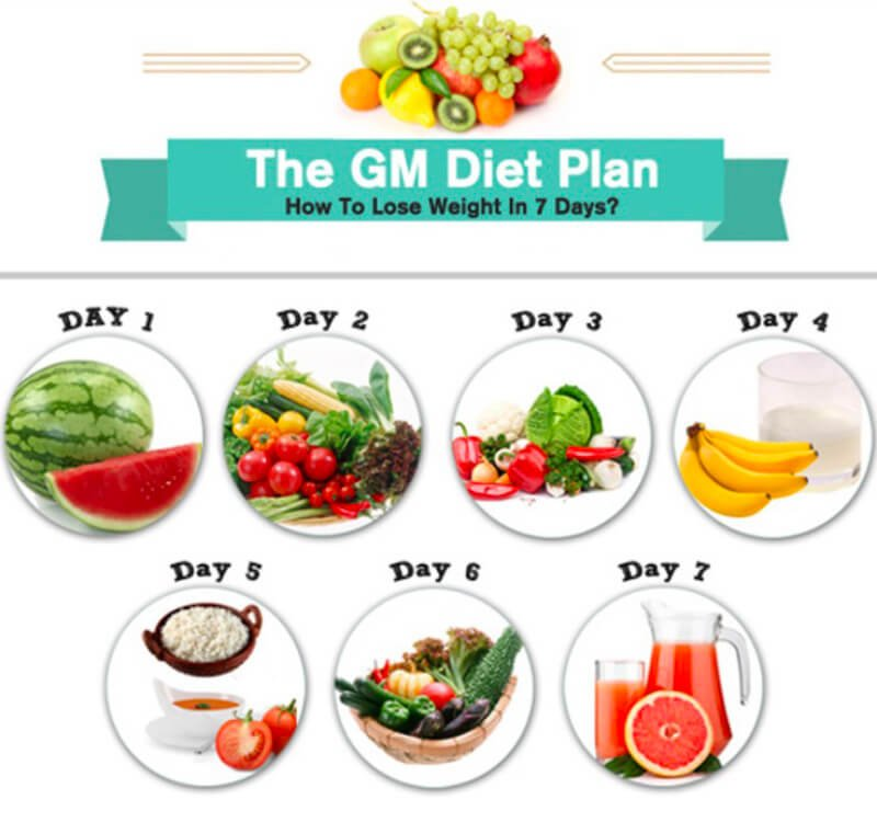 Motors Diet Method For 7 Days