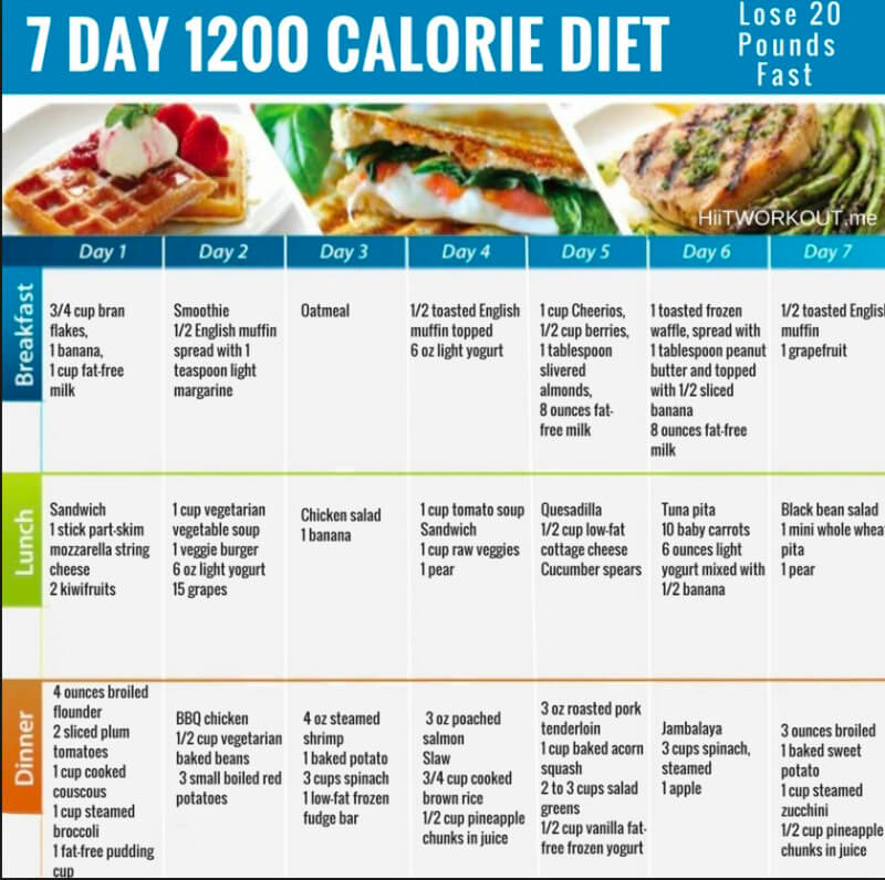 Military Diet For 7 Days: Meals Plan