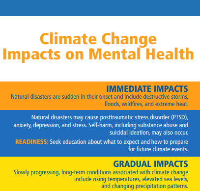 Climate Changes & Mental Health is interlinked